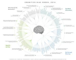 cognitive-bias-chart